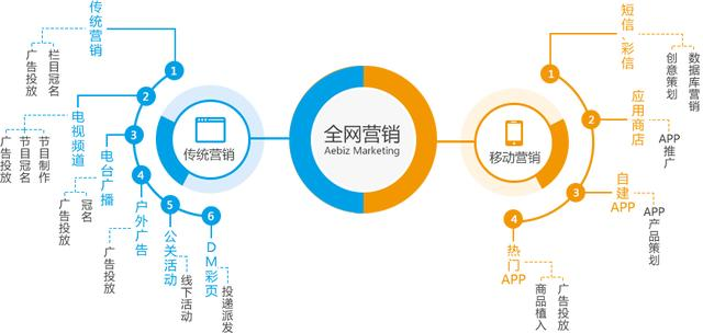 全网营销是什么?企业应该怎样做全网营销