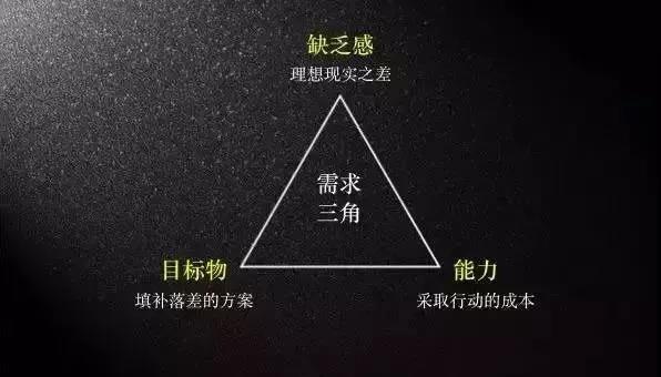 网络营销培训干货分享之需求三角模型