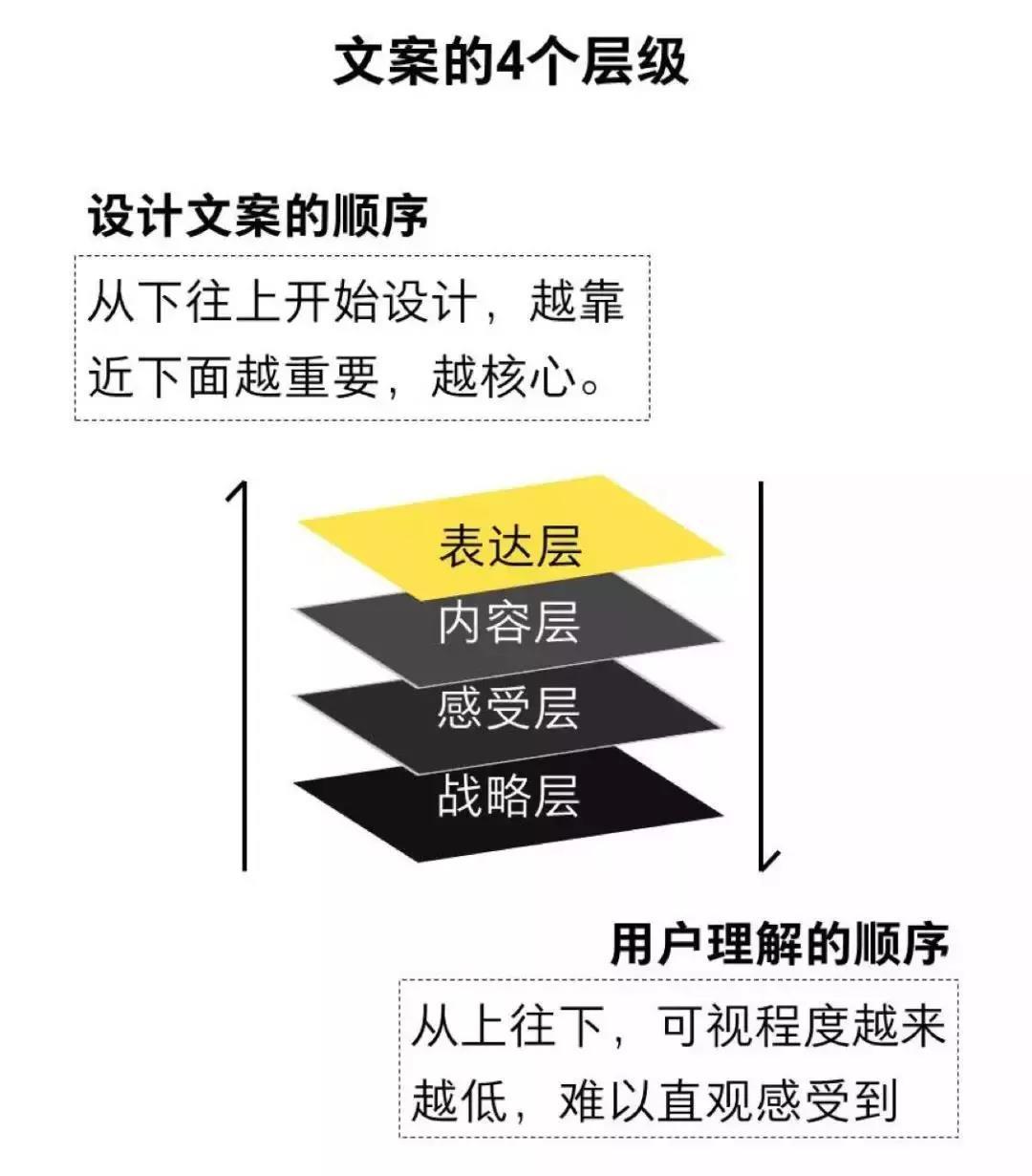 网络营销培训干货分享之文案的四个层级